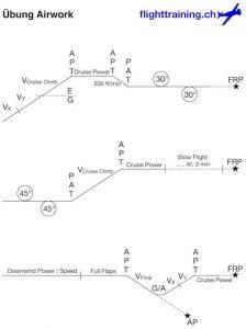 Skizze eines Airwork-Übungsprogrammes mit Steig- und Sinkflügen, Kurven und anderen Elementen.