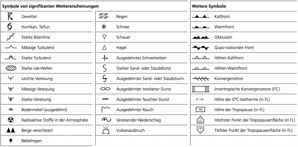 """Die Symbole, welche in der SIGWX-Karte verwendet werden. Quelle: """"Flugwetterinformationen für die Schweiz"""", MeteoSchweiz"""
