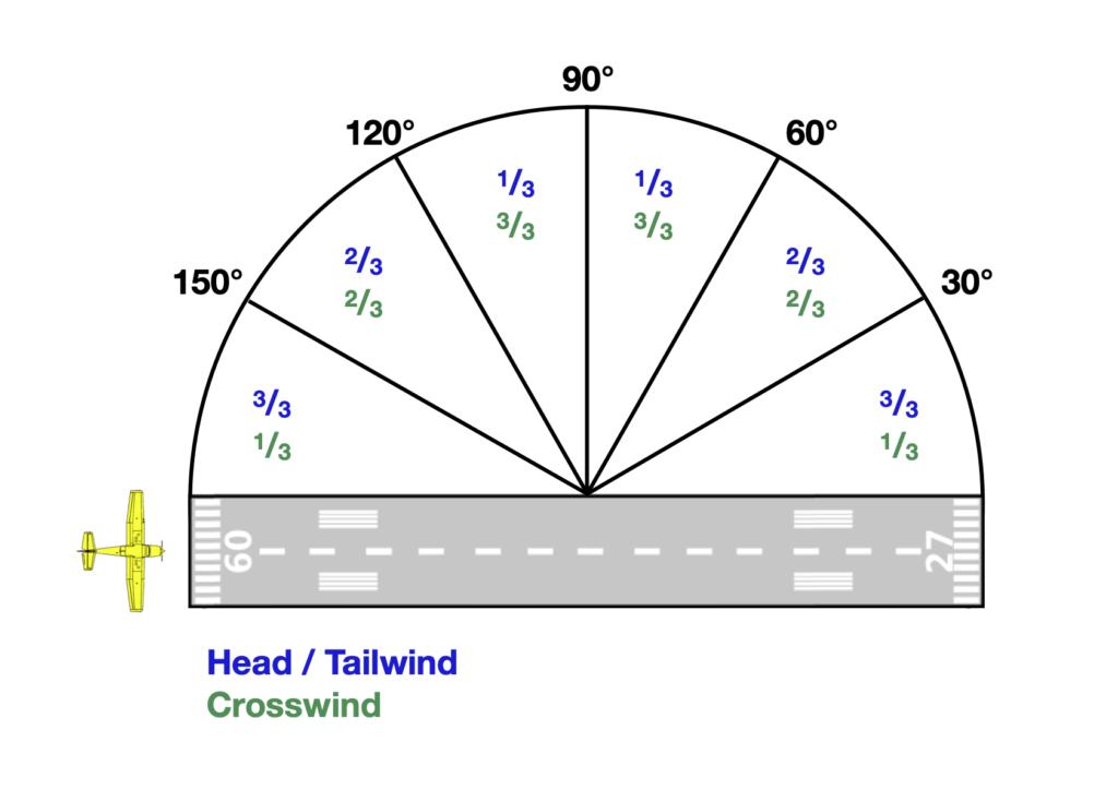Skizze zur Ermittlung der Gegen-, Rücken- und Seitenwindkomponente. Die Windrichtung wird in Segmente à 30° eingeteilt.