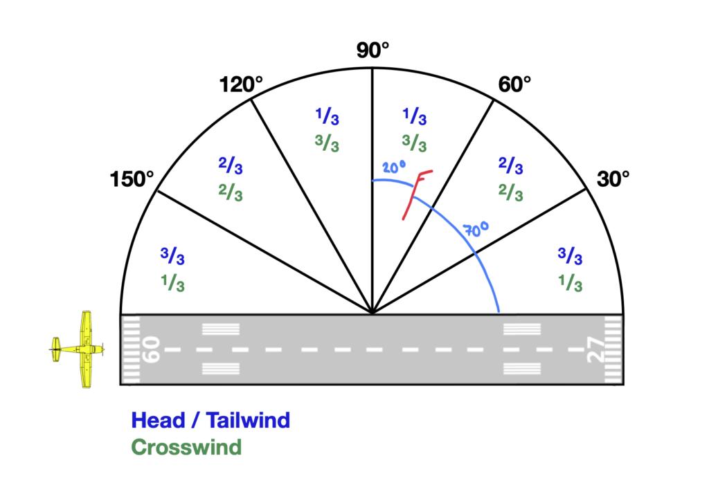 Skizze zur Hilfe bei der Bestimmung der Gegen- und Seitenwindkomponente bei einem wind aus 020° mit 15 kt und einer Landung auf Runway 09