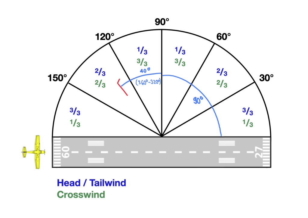 Skizze zur Hilfe bei der Bestimmung der Gegen- und Seitenwindkomponente bei einem wind aus 340° mit 10 kt und einer Landung auf Runway 09